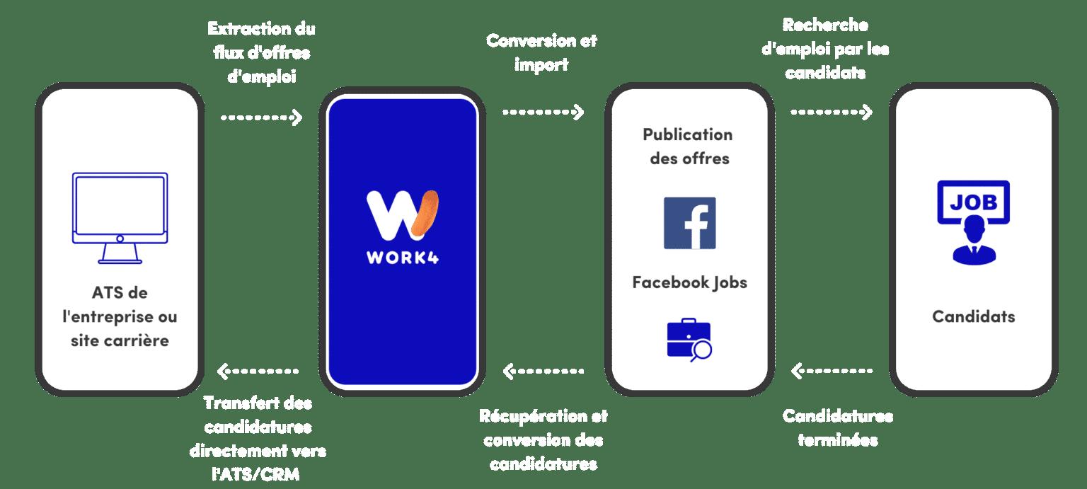 Le recrutement sur Facebook Jobs